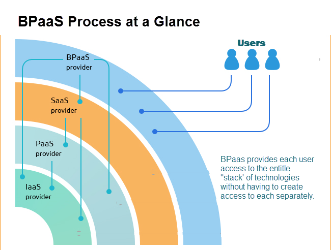 ACA Compliance Matures as a Tax Filing Process and How BPaaS Helps